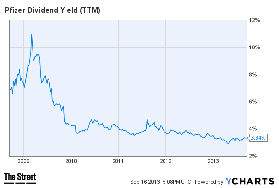 pfe dividend yield