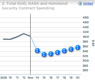 Lockheed Total DoD NASA and HS Contract Spending