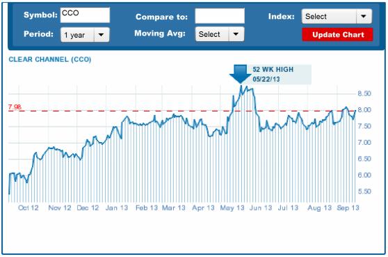 cco chart