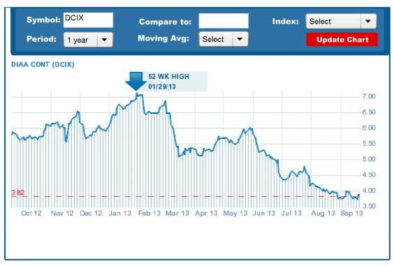 dcix chart