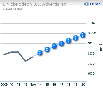 Viacom Nickelodeon US Advertising Revenues
