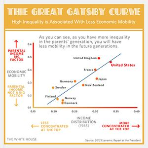 The Great Gatsby Curve chart (© The White House via tumbler)