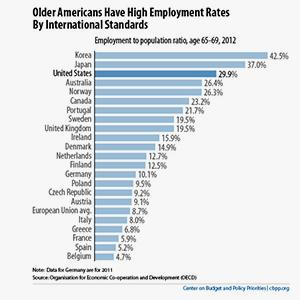 Chart depicting employment to population ratio for ages 65-69 (Courtesy of Center on Budget and Policy Priorities)