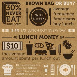 Lunch spending survey on www.practicalmoneyskills.com website (© Visa, Inc.)