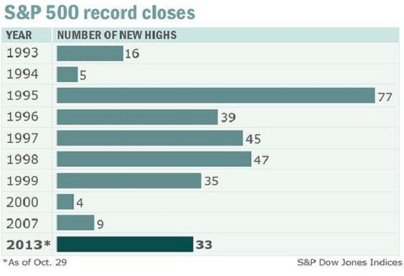 MarketWatch graphic on S&P highs