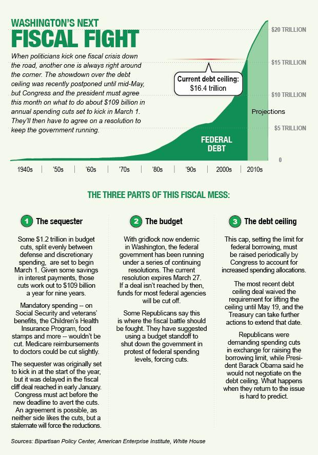 The three-part fiscal mess/Graphic by Ryan Smith for MSN Money