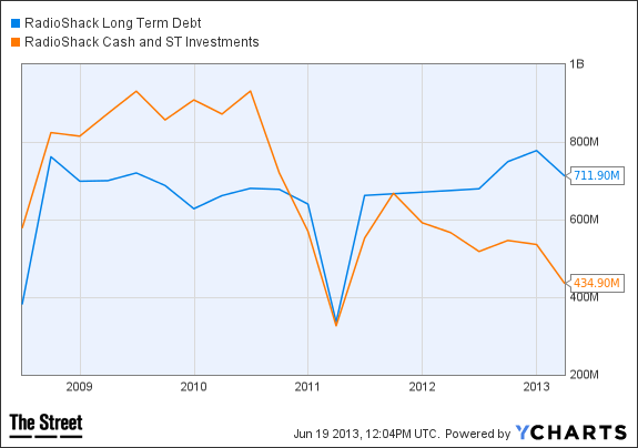 RSH long term debt graph