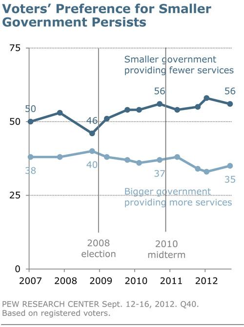 Voters' Preference for Smaller Government Persists - Pew Research