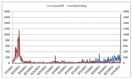 Fiscal Cliff and Debt Ceiling