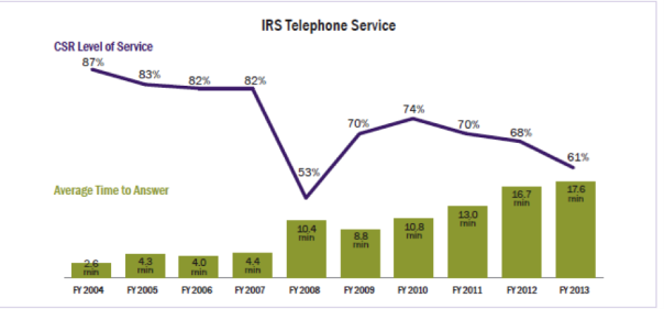 IRS telephone service