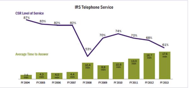 IRS telephone service