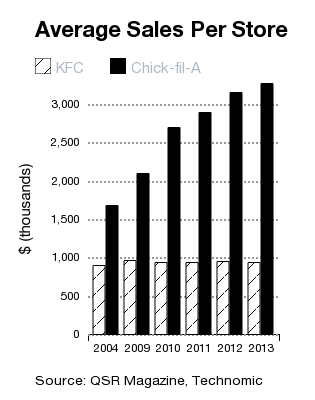 Jan 14, · 5 Things You Need to Know Before Investing in a Chick-fil-A Franchise; 1. Chick-fil-A isn't an investment. 2. Chick-fil-A is expanding in 28 states. 3.