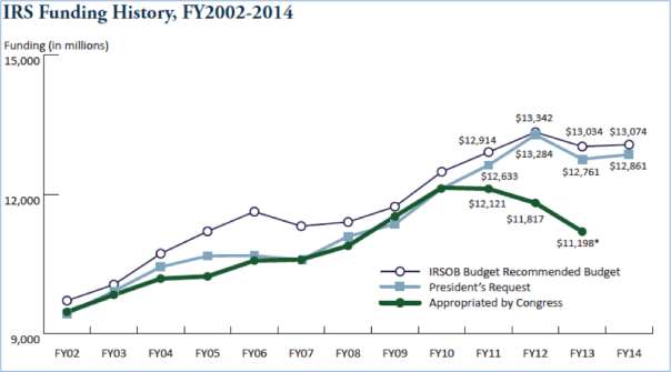 IRS funding history -- The Fiscal Times
