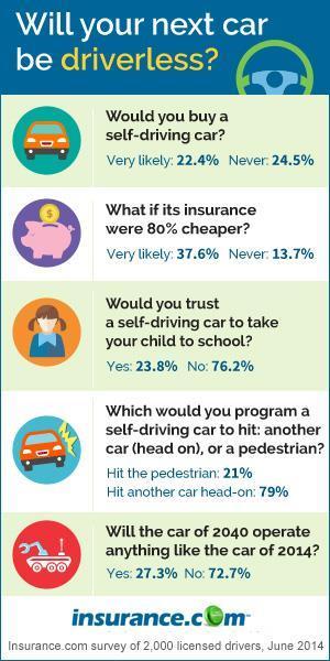 Courtesy of Insurance.com