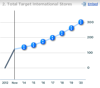 Target Total International Stores