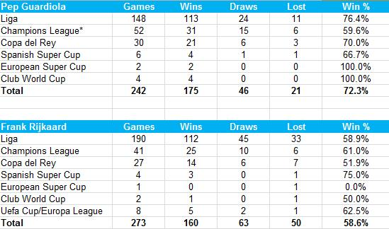 Pep Guardiola's stats as Barcelona coach compared to his predecessor Frank Rijkaard (Opta)