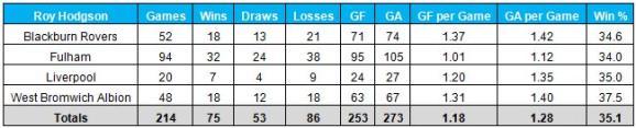 Roy Hodgson statistics