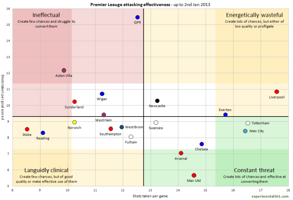 Premier League attacking effectiveness - @experimental361