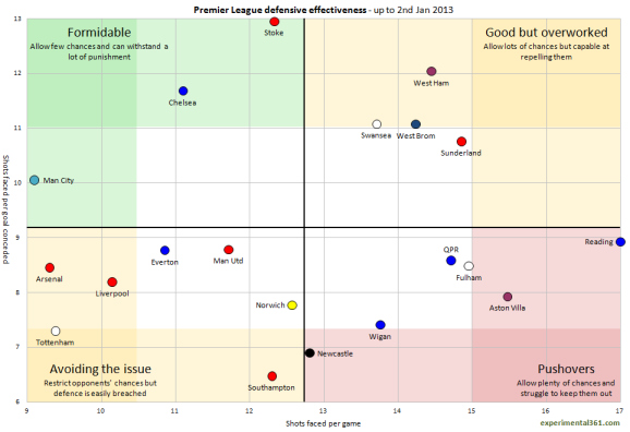 Premier League defensive effectiveness - @experimental361