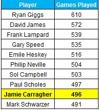 Jamie Carragher Premier League appearances - Opta