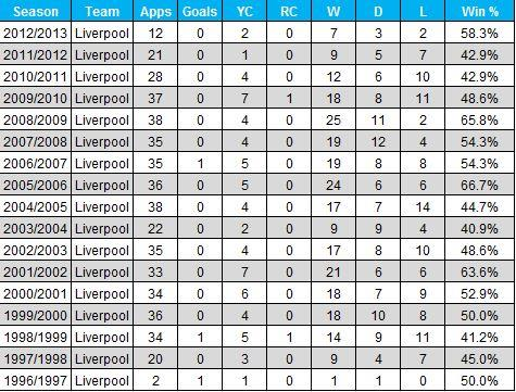 Jamie Carragher season-by-season statistics - Opta