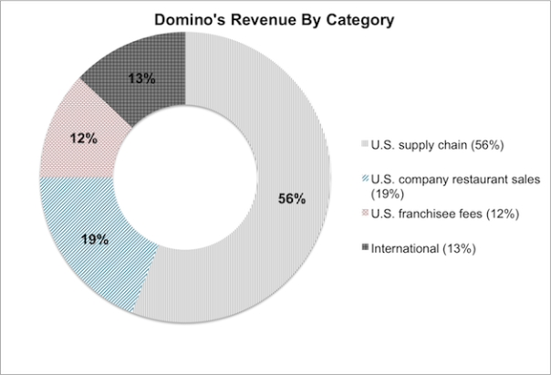 Domino's revenue by category